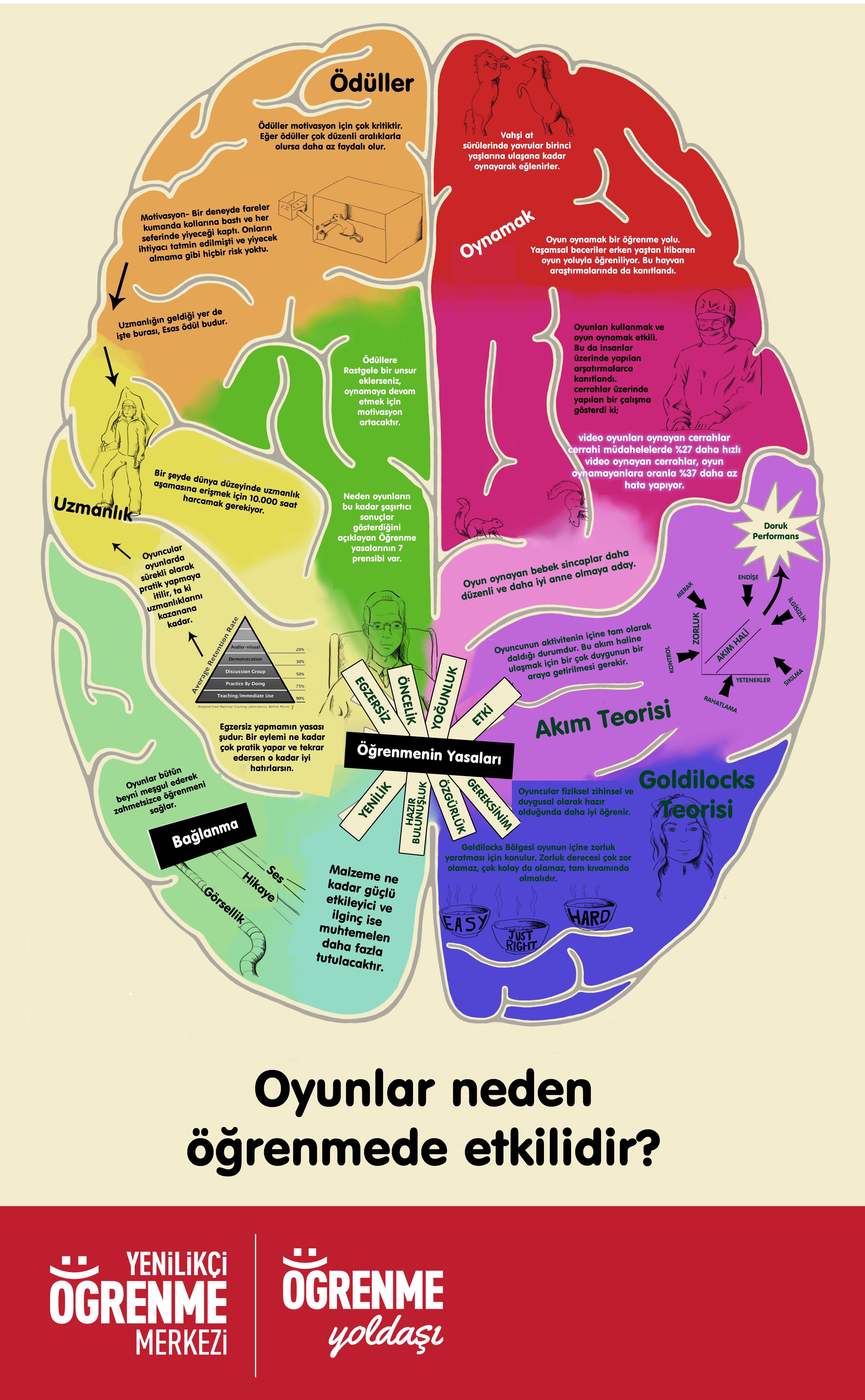 Beyin-ve-Oyun